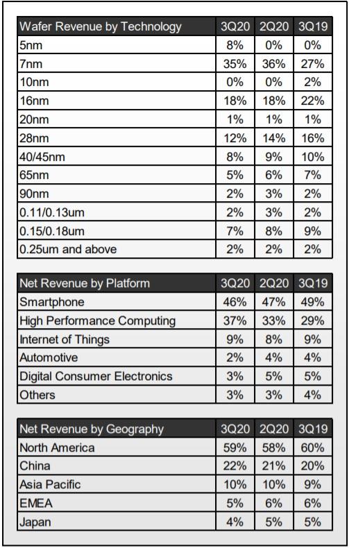 TSMC Revenue Analysis 2020