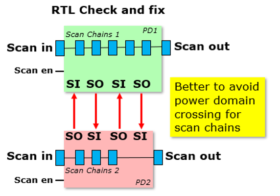 scan chains crossing power domainspng