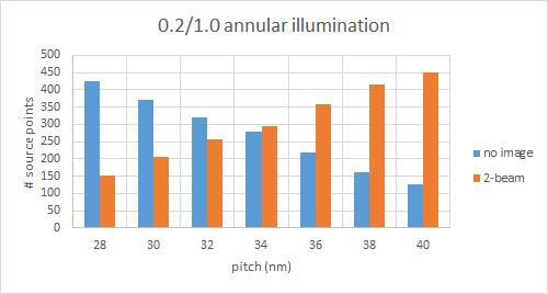 28 40 pitch annular