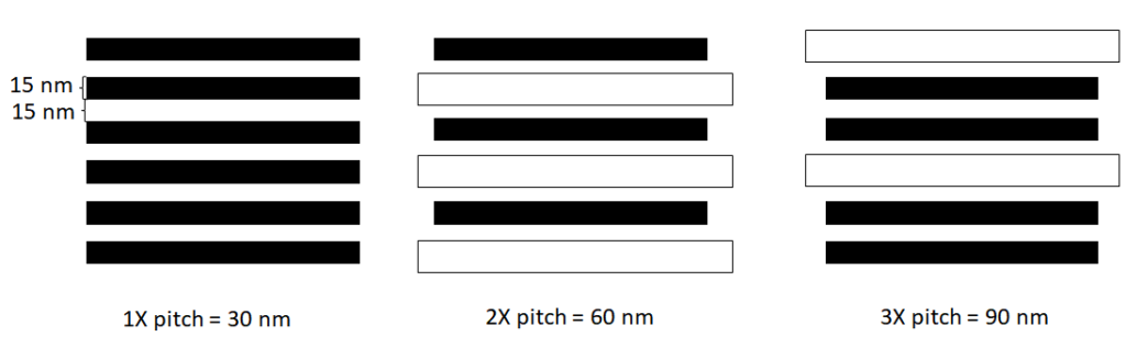 30 nm 60 nm and 90 nm pitch lines cannot be in the same EUV