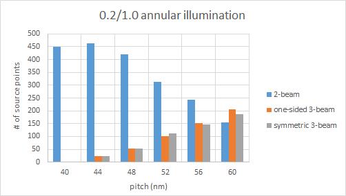 40 60 pitch annular