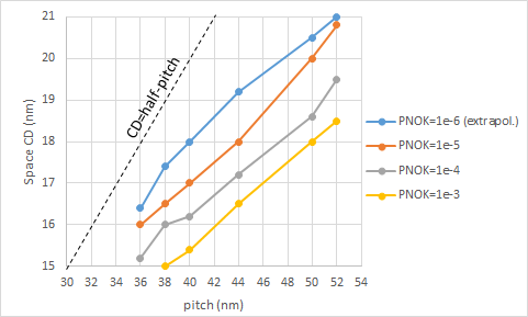CD Pitch Combinations Disfavored by EUV Stochastics