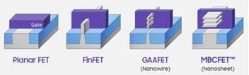 GAA FinFET