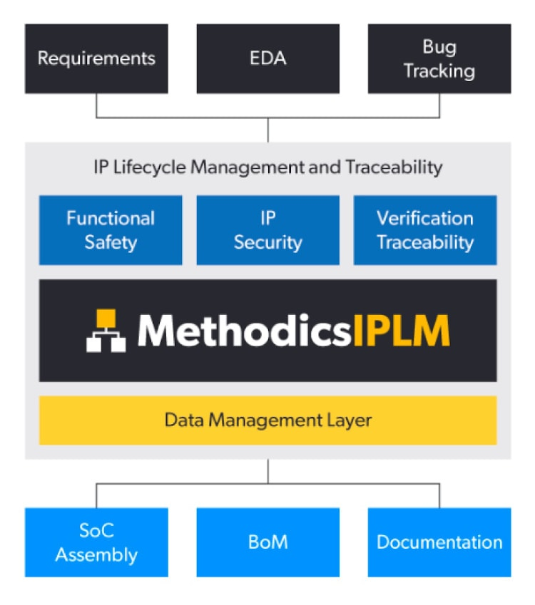IP Lifecycle Management