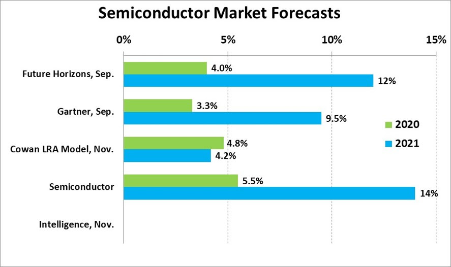 Semiconductor Market Forecasts 2020