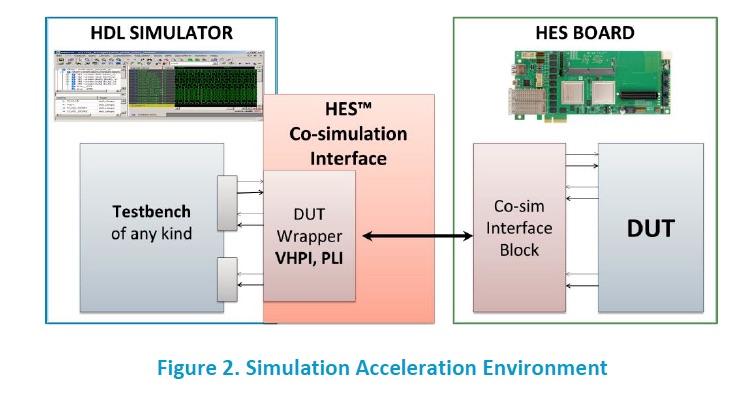Simulation Acceleration