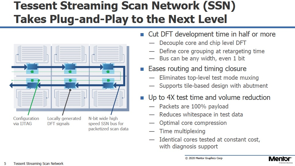 Streaming Scan Network 1
