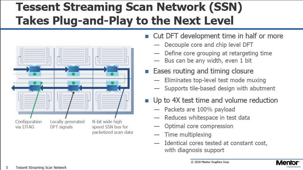 Streaming Scan Network