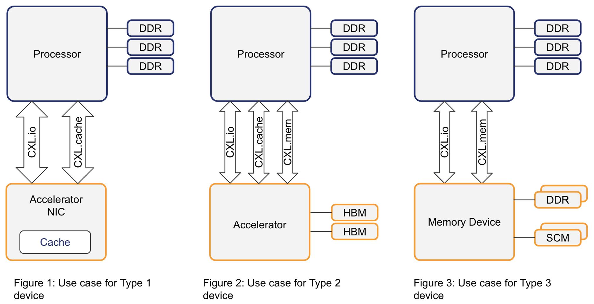 Three types of CXL devices