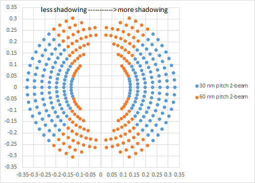 pitch impact on shadowing impact