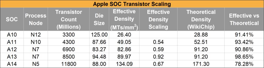 Apple 14 TSMC 5nm Transister Packing 3