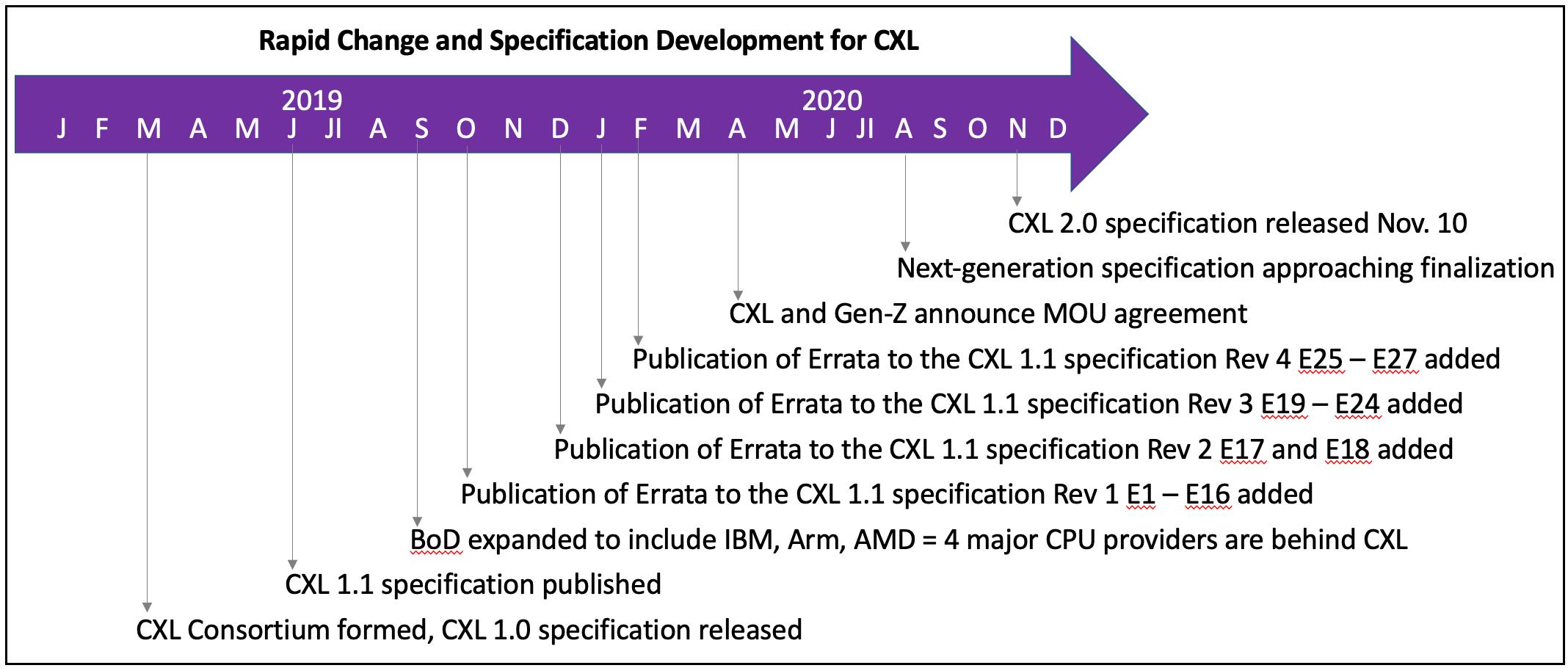 CXLs busy timeline