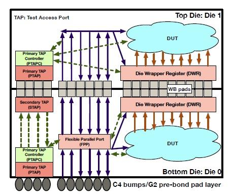 DFT architecture 1