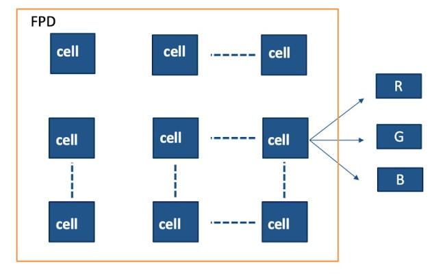 FPD topology min