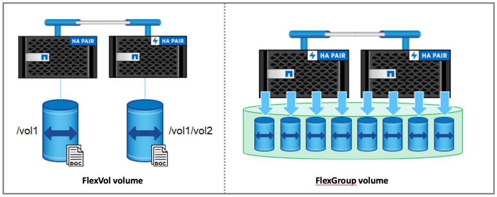 FlexVol vs FlexGroup volume
