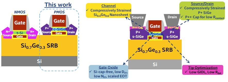 Intel NS cross section