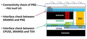 LVS flow phases
