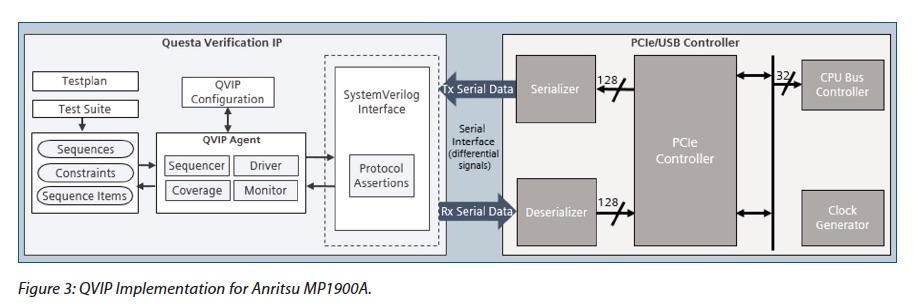 PCIe Verification IP