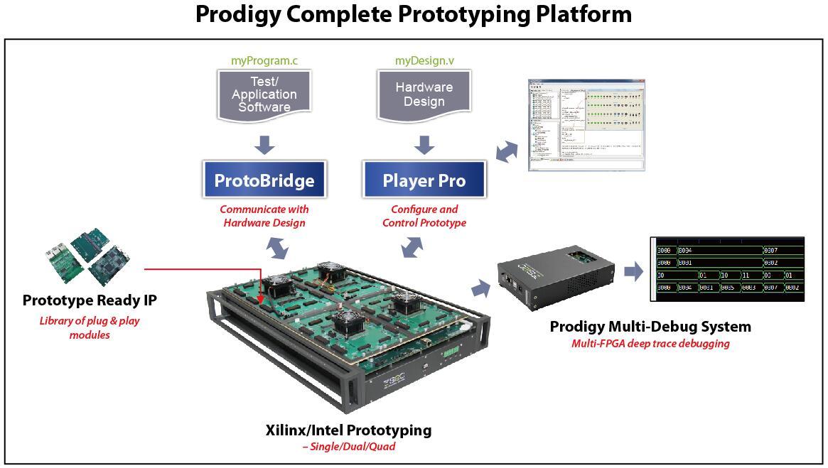Prodigy Complete Prototyping Platform