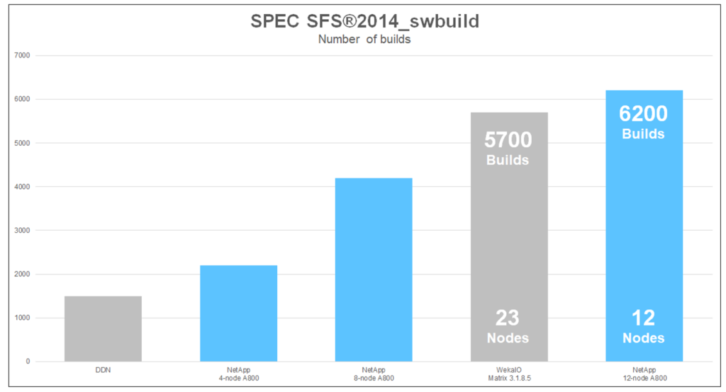 SPEC SFS 2014 Number of builds