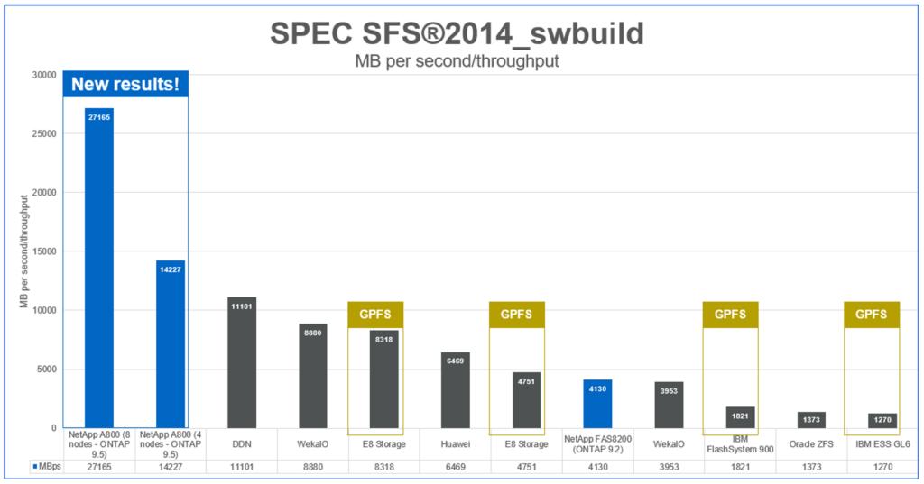 SPEC SFS 2014 Throughput