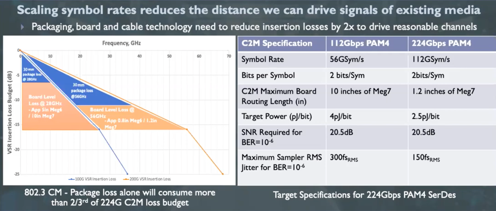 Scaling Symbol Rates to 224Gbps
