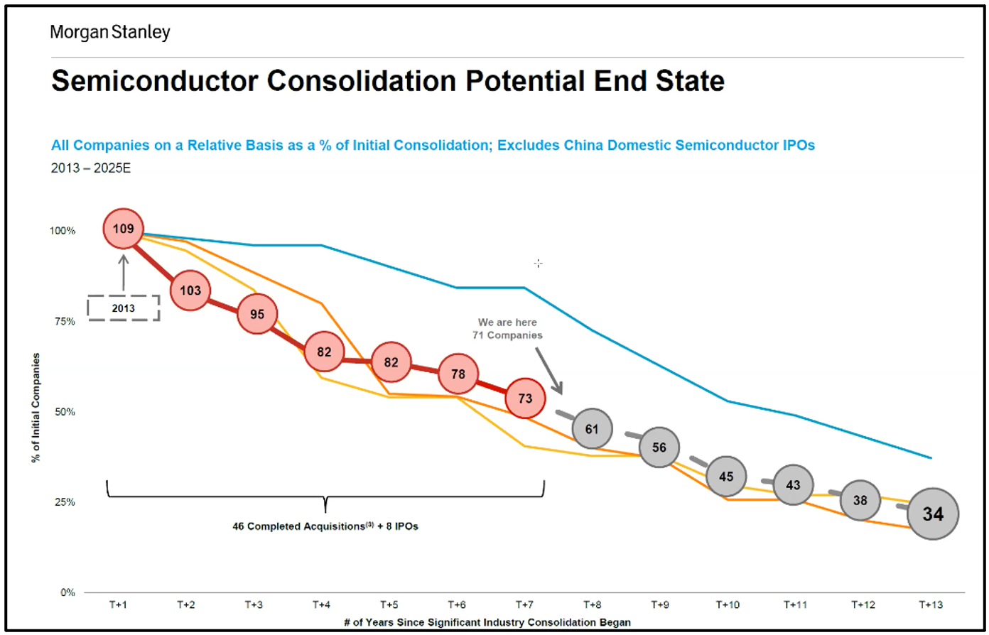 Semiconductor Consolidation Trends