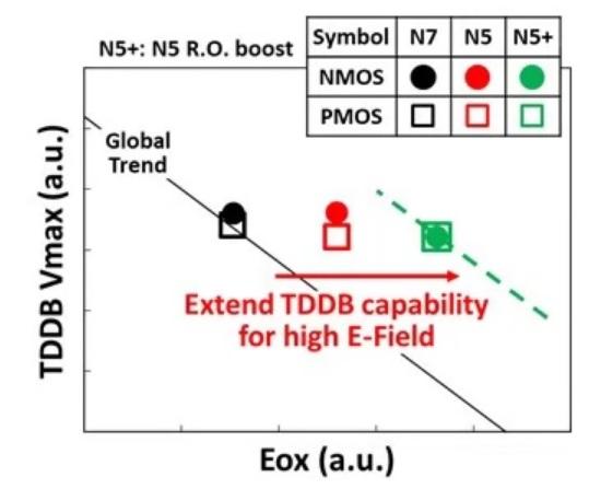 TDDB comparison