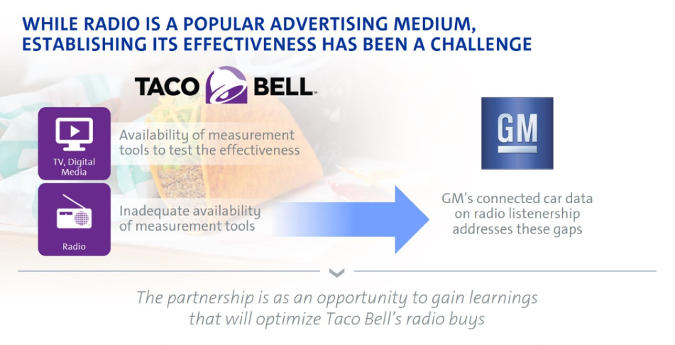 The Future of Connected Car Advertising
