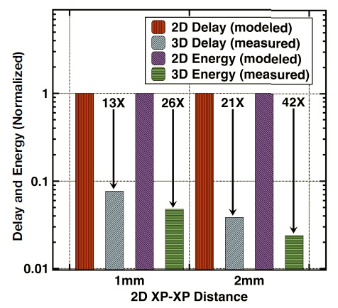 delay energy 2D 3D comparison