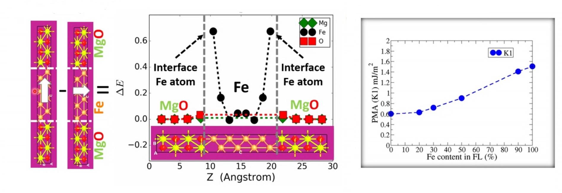 magnetic anisotropy