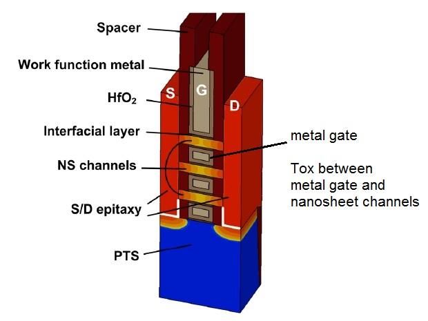 nanosheet cross section