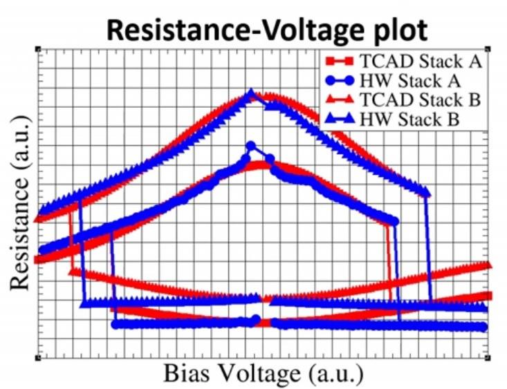 resistance plots