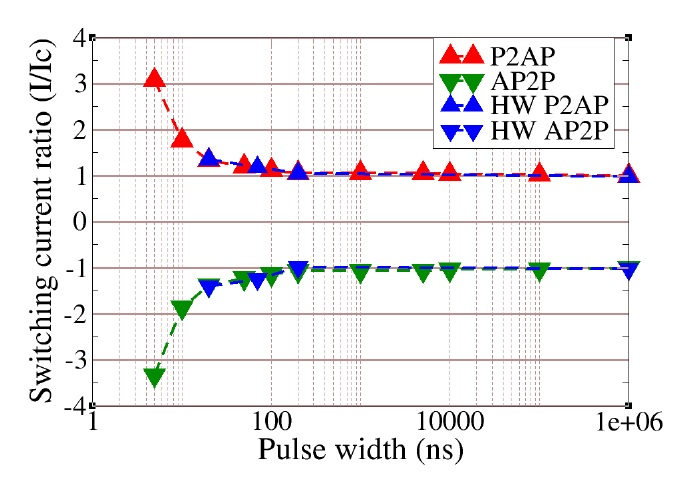 write current pulse