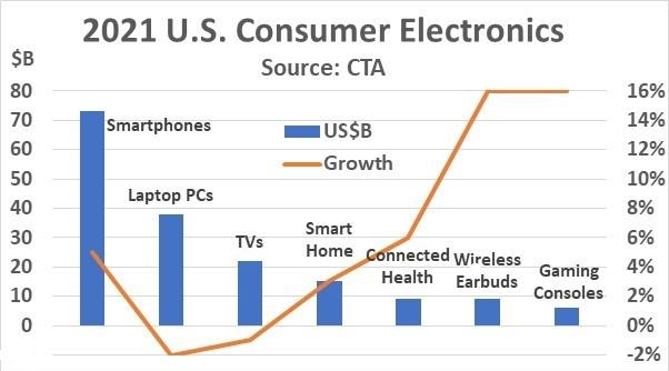 2021 US Consumer Electronics