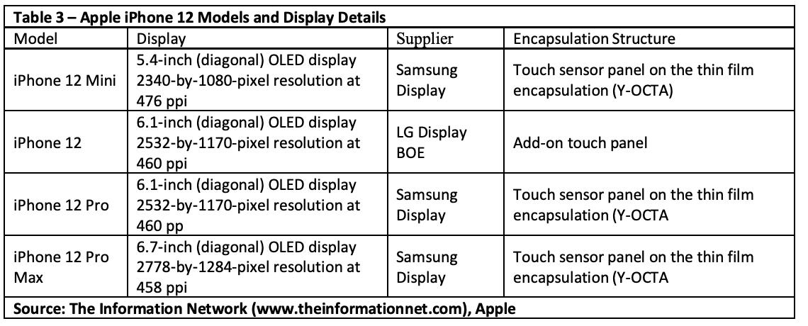 Apple Ion beam t3