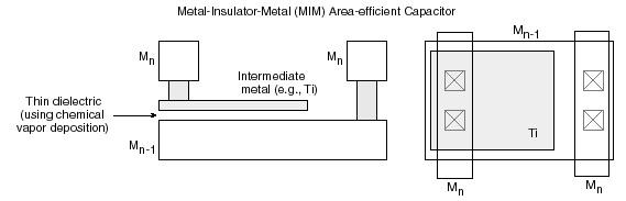 MIM capacitor