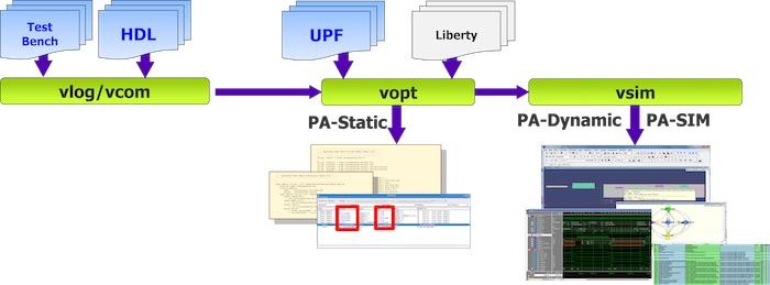 Probing UPF Dynamic Objects