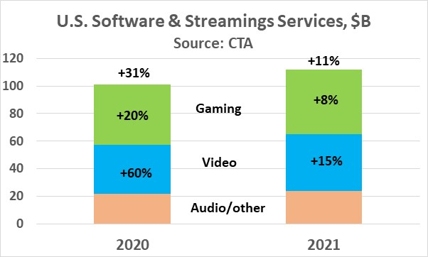 US Software Streaming Services