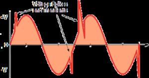 Voltage Spikes SemiWiki