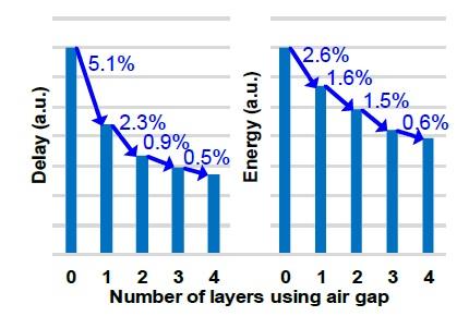 air gap perf energy