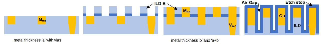 dual metal thickness
