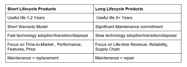Long LifeCycle vs Short Life Cycle Products
