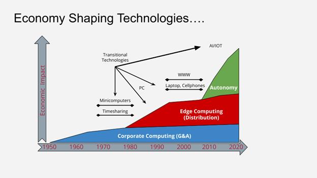 Electronics MegaTrends