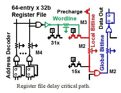 register file example v2