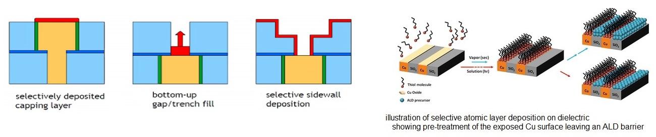 selective deposition v2