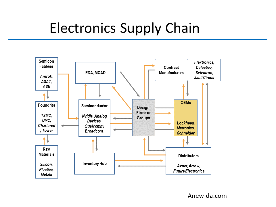 supply chain block diagram