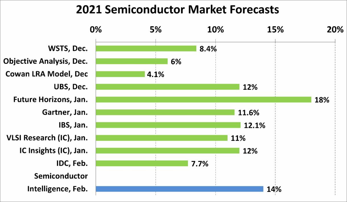 2021 Semiconductor Forecast