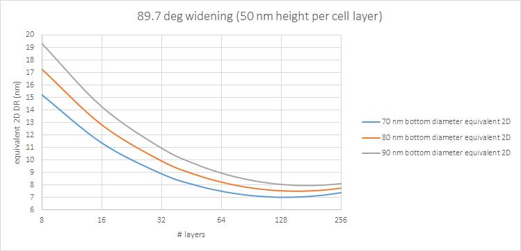 89.7 deg hole widening