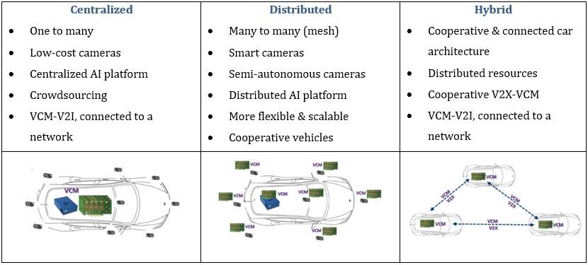 Accelerating AI Defined Cars Figure 3.1